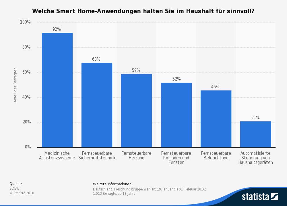 Statista-Grafik zu Smart-Home-Anwendungen