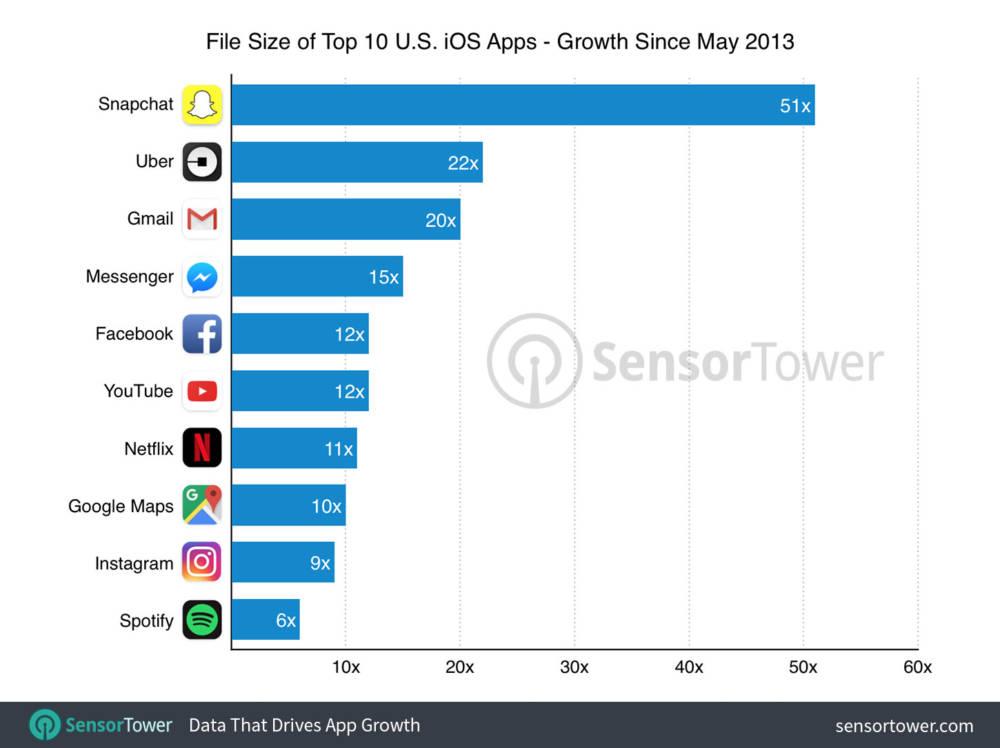 Einige Apps haben ihr Datenvolumen besonders ausgereizt wie etwa Spitzenreiter Snapchat, Uber oder Gmail.