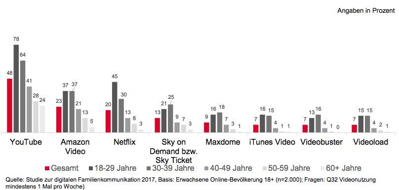 YouTube, Amazon Video und Netflix sind bei den Deutschen am beliebtesten. Hier streamen Nutzer am meisten ihre Lieblingsserien oder Filme.