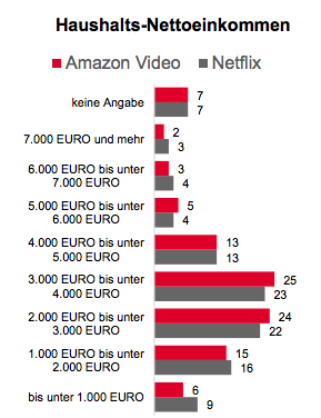 Vor allem Menschen mit einem mittleren Haushalts-Nettoeinkommen geben ihr Geld bei Amazon Video und Netflix aus.