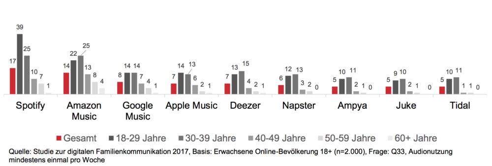 Spotify und Amazon Music sind laut der Umfrage Marktführer im Bereich Musik-Streaming. Im Alter von 18 bis 39 Jahren streamen die Deutschen am wahrscheinlichsten Musik.