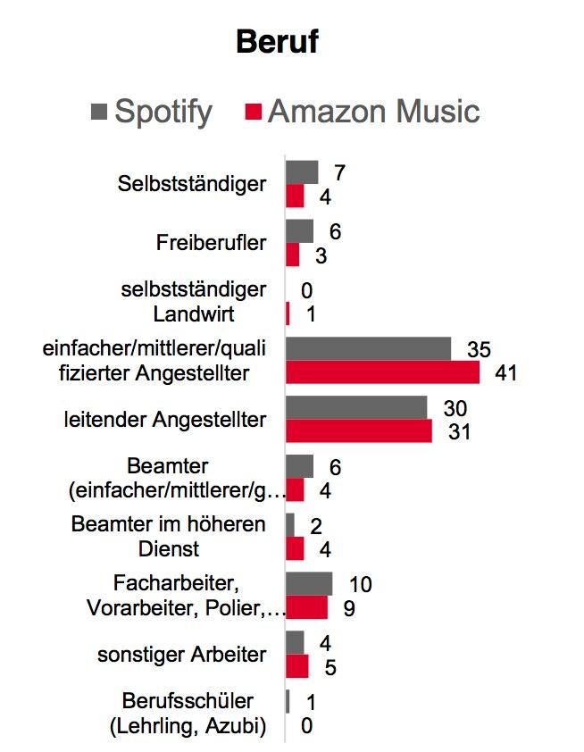 Nutzer von Spotify oder Amazon Music sind zu einem Großteil Angestellte.