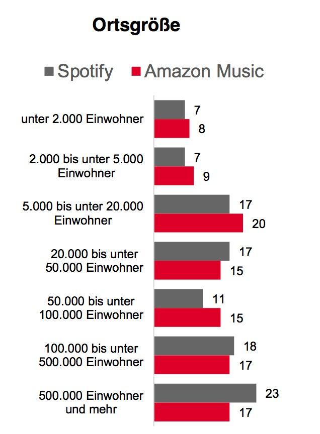 Einwohner auf dem Land sind eine Minderheit der Nutzer von Spotify und Amazon Music.
