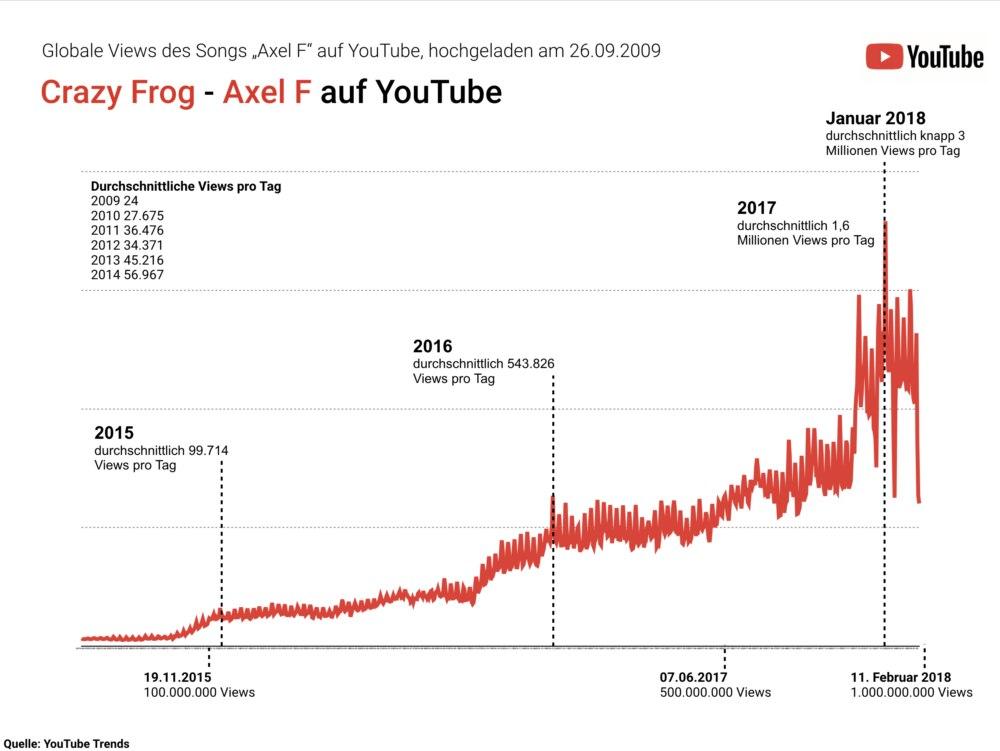 Tabelle zum Erfolg des Crazy Frogs auf YouTube