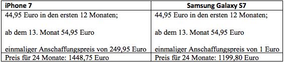 Das iPhone X kostet im Vertrag auf zwei Jahre gerechnet 2088,75 Euro, das Samsung Galaxy kostet 1439,80 Euro.
