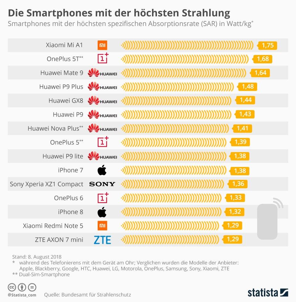 Tabelle Strahlen Handys
