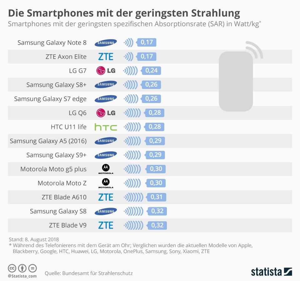 strahlungsärmste smartphones auflistung