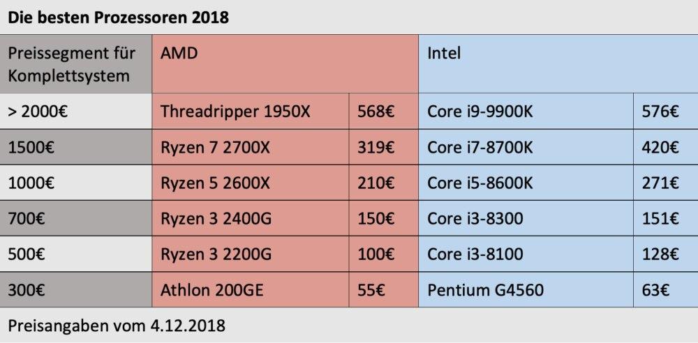 AMD oder Intel? Der große Vergleich der Prozessoren | TECHBOOK