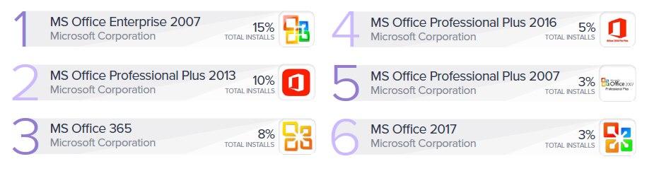 Meistinstallierte Microsoft-Office-Versionen