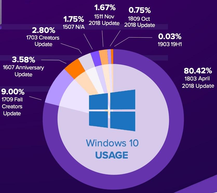 Verteilung der Windows-10-Versionen