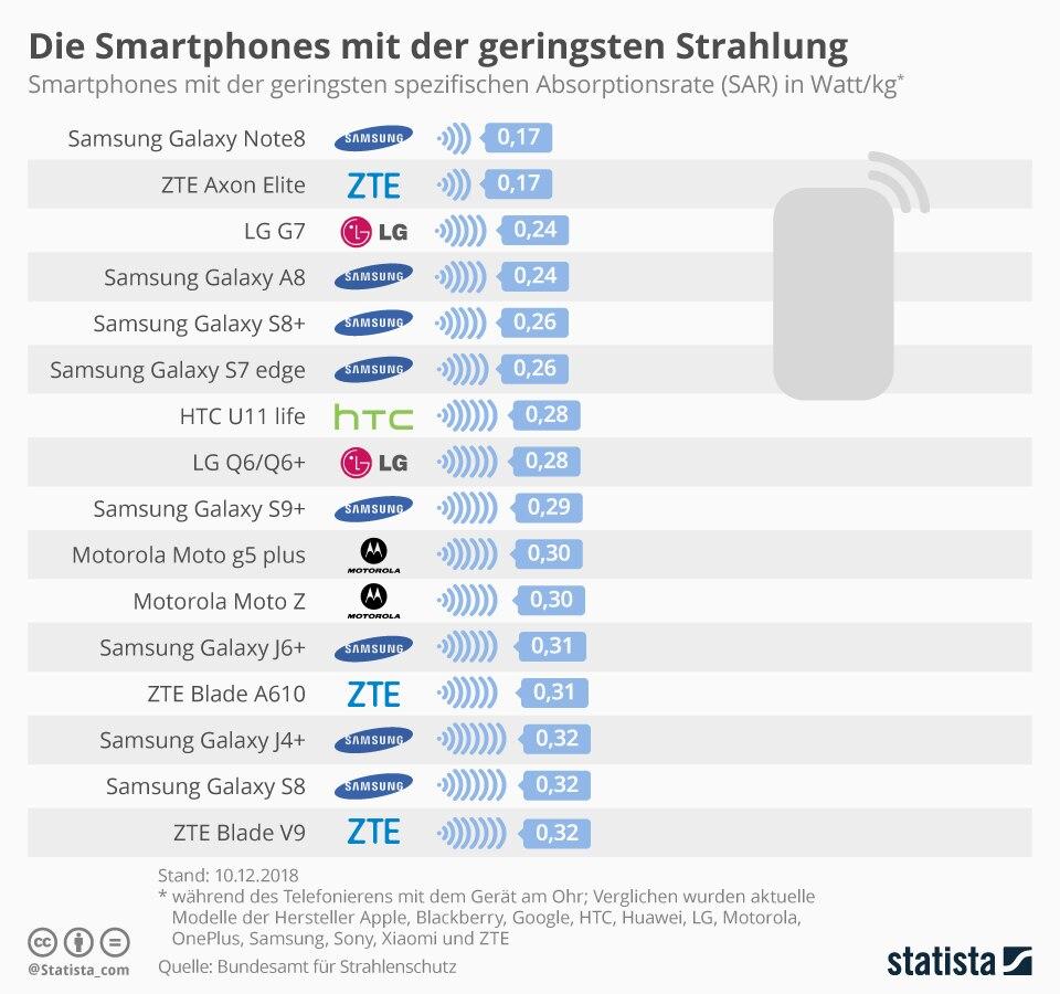 Samsung ist nach wie vor Spritzenreiter bei den Smartphones mit geringem SAR-Wert