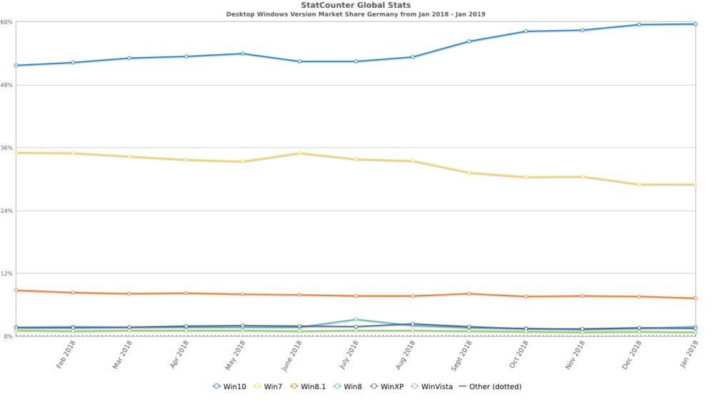 Windows-Versionen Marktanteile