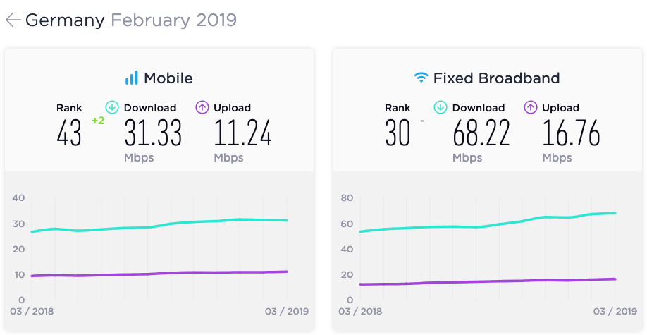 Deutschland Speedtest Ookla Feb 2019