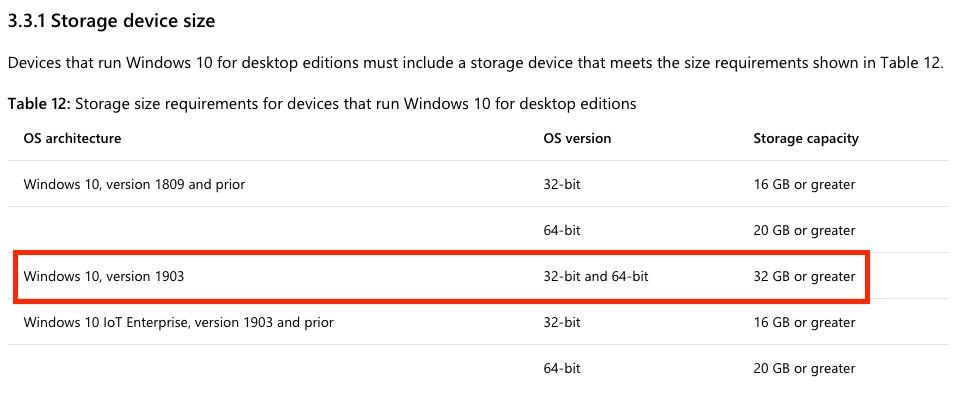 Windows 10 Version 1903 höhere Speicheranforderungen