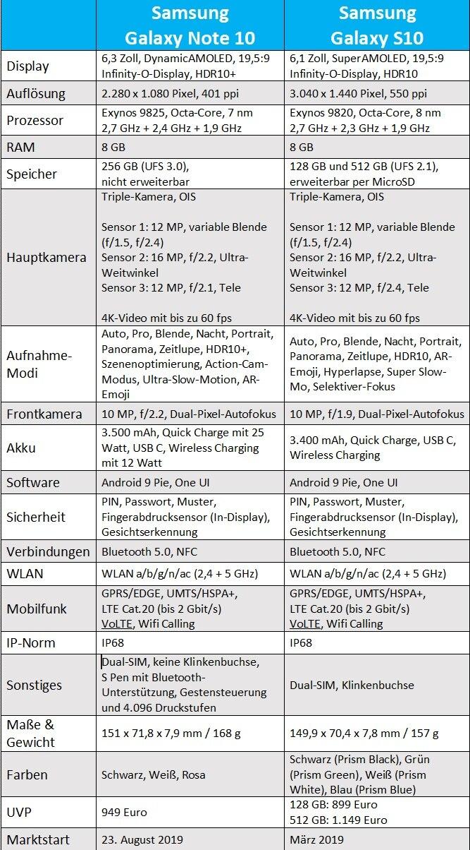 Vergleichstabelle Samsung Galaxy Note 10 und S10