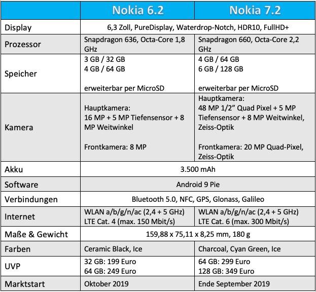 Vergleichstabelle Nokia 6.2 und Nokia 7.2