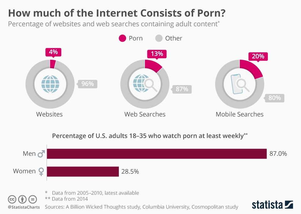 Statista Chart: How Much of the Internet Consists of Porn?
