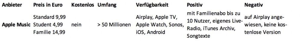 Musik-Streaming-Anbieter: Screenshot Apple Music