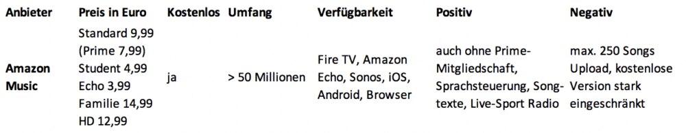Musik-Streaming-Anbieter: Screenshot Amazon Music