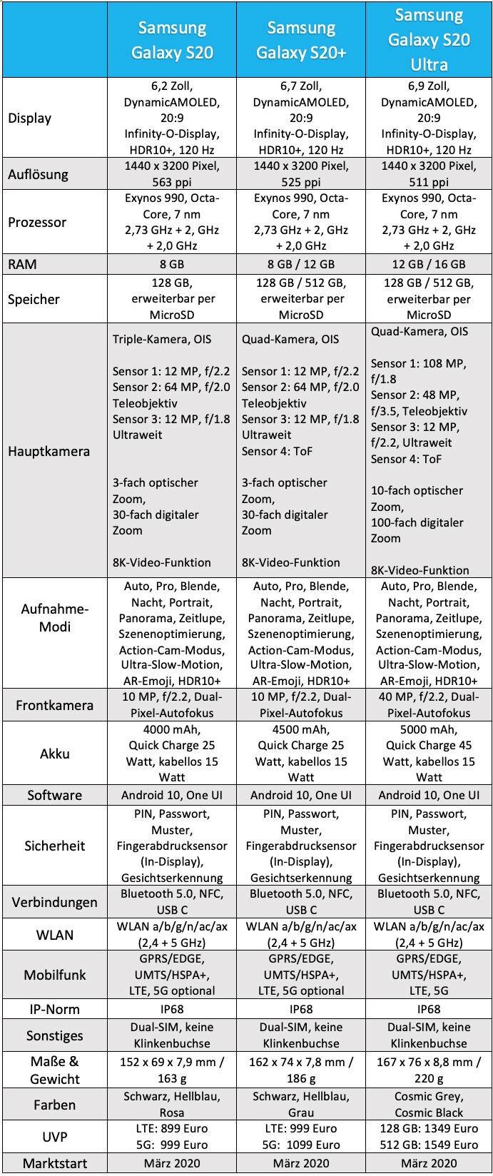 Daten der Galaxy-S20-Modelle im Vergleich
