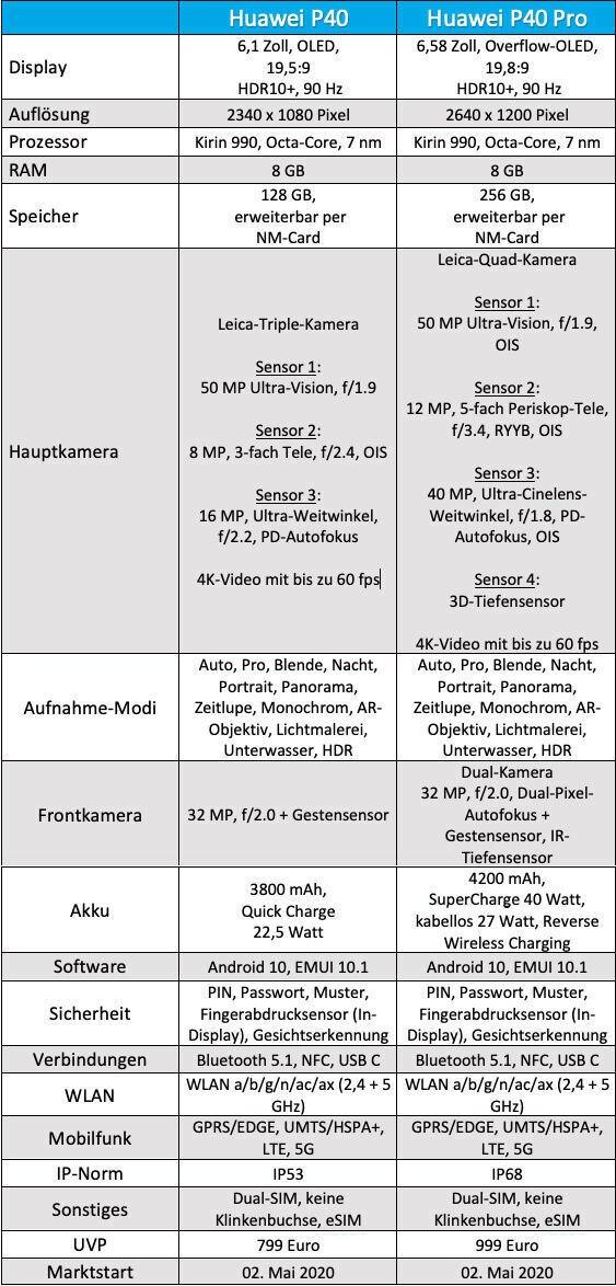 Tabelle mit Daten zum Huawei P40 und P40 Pro i