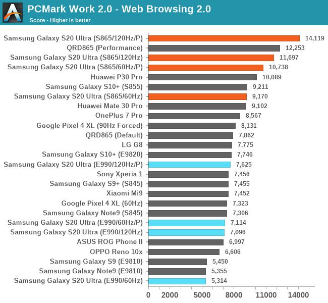 Anandtech Galaxy S20 PCMark-Benchmark