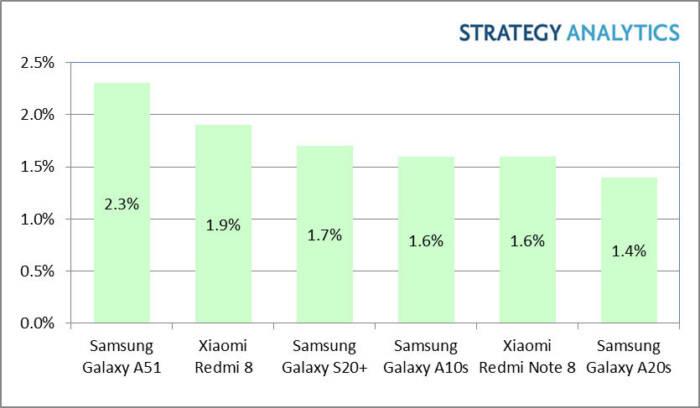 Die meistverkauften Android-Smartphones im Q1 2020