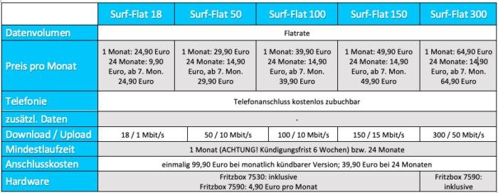 Surf-Flats von M-net