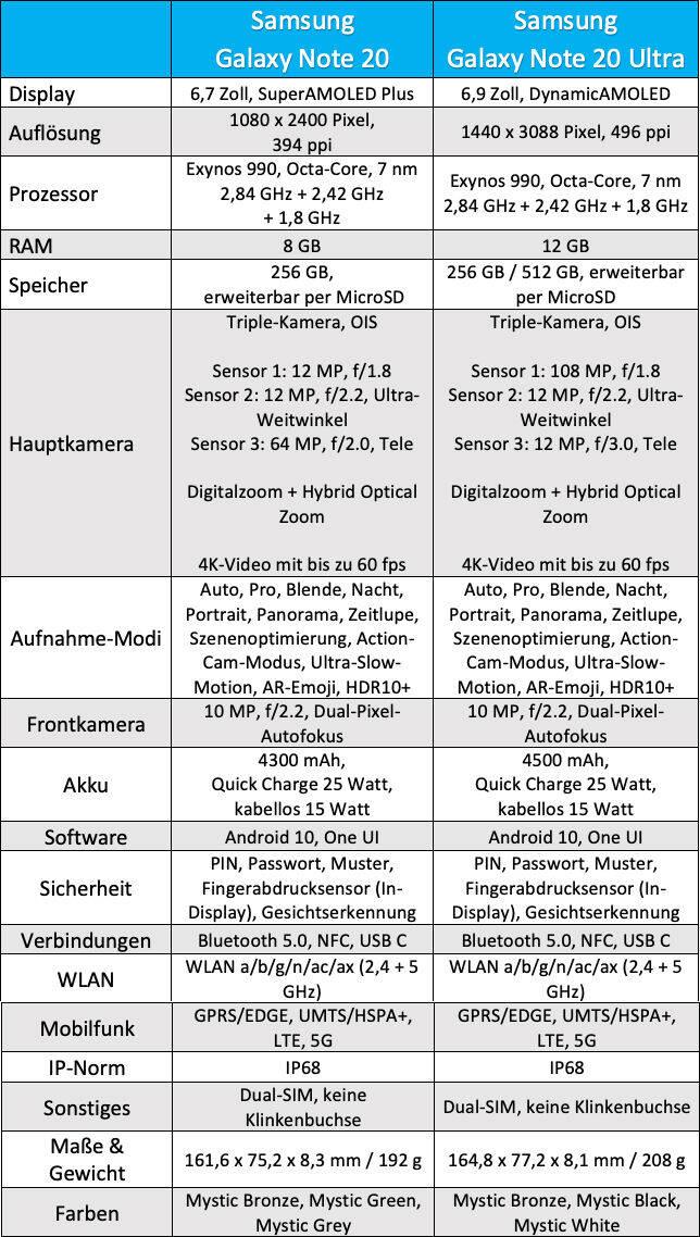 Galaxy Note 20 und Note 20 Ultra – Datenblatt
